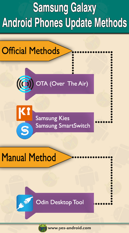 Samsung Galaxy Firmware Update Infographic