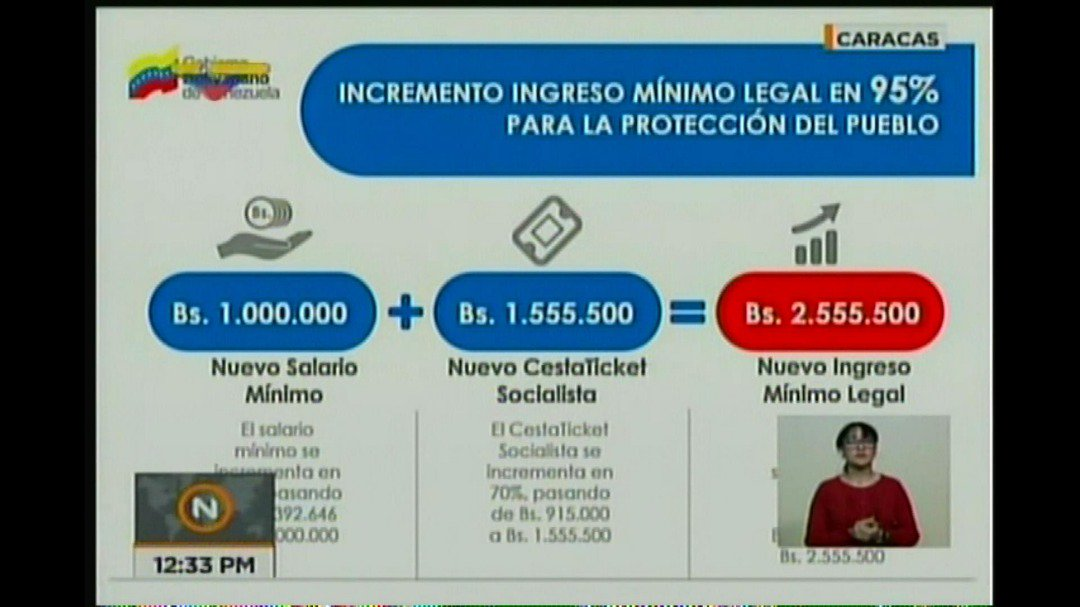 Nuevo ingreso mínimo legal de los trabajadores se ubica en Bs 2.555.500