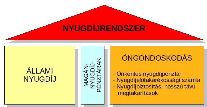 Nyugdíjról és más pénzügyekről - pártatlanul: 4. Magyar nyugdíjrendszer -  vázlatosan