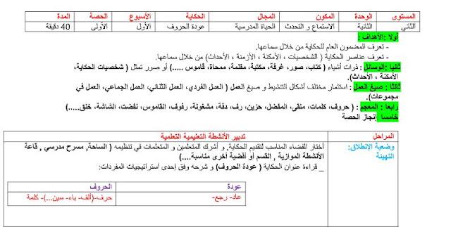 جذاذات الاستماع و التحدث الوحدة 2 حكاية عودة الحروف مرجع في رحاب اللغة العربية المستوى الثاني