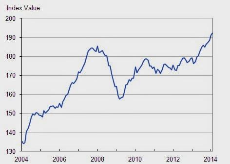 英國房價圖 投資英國必備