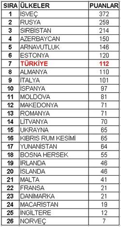 eurovision'un finalinde oluşan puan sıralaması