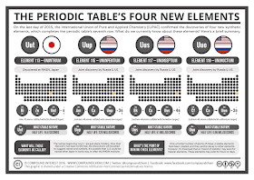 new elements periodic table infographic