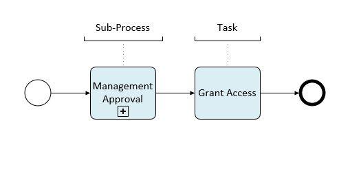 BPMN 2.0 - Activities (Sub-Process , Task)