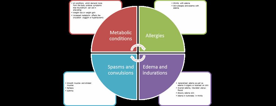 HOMEOPATHYCLASS: Thyroidinum - A forgotten medicine