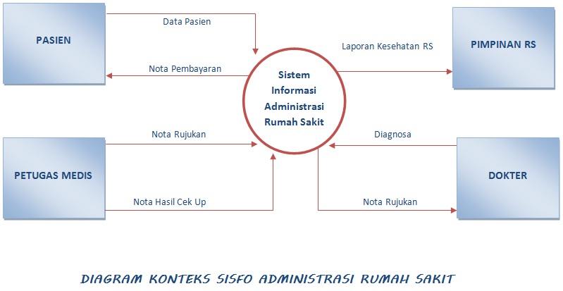 Manajemen Rumah Sakit : PROSEDUR PELAYANAN ADMINISTRASI