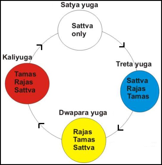 The actual cycle of Yugas would be as shown below