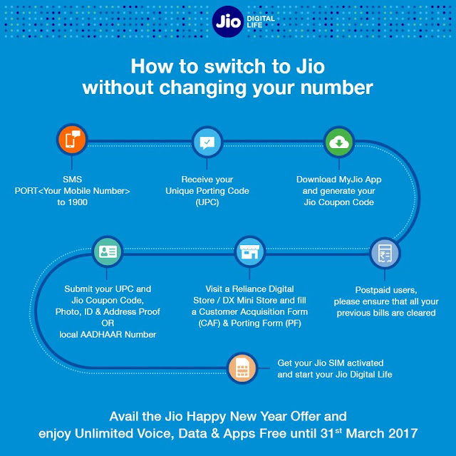 "how to get on Jio without changing your number?"" img border="