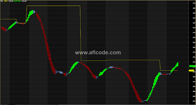 Intraday Swing Traders No Loss AFL