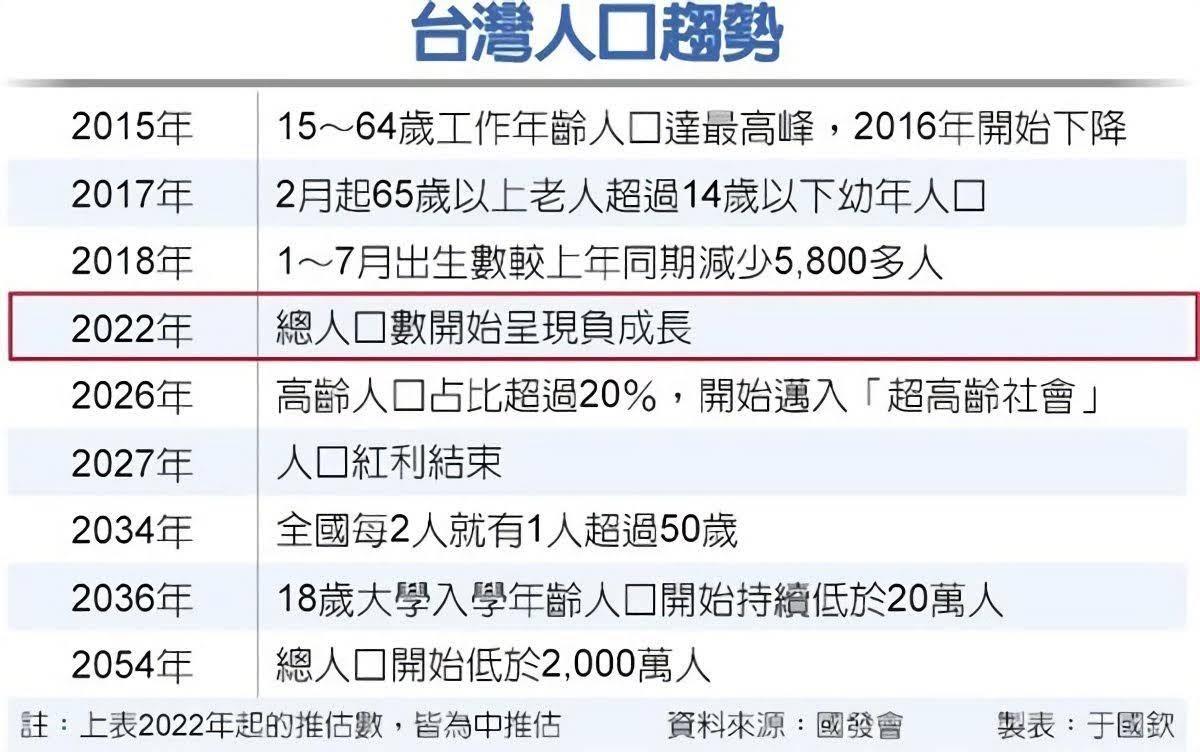 拚生小孩???台南「第5胎」生育補助加碼到5萬元