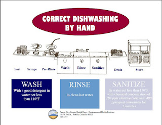 Dishwashing By Hand