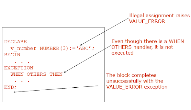 Exceptions Raised in Declarative Section: Example 1