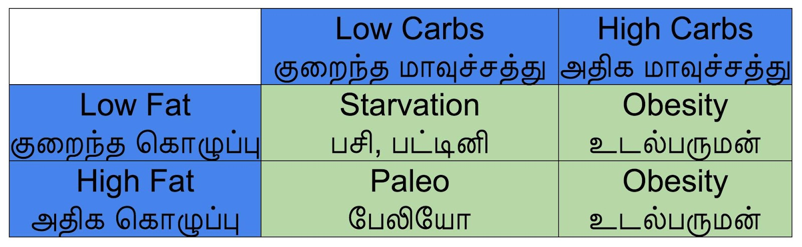 Low Carb High Carb Low Fat High Fat Obesity Starvation Paleo