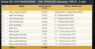 Setelah para disibukkan dengan rangkaian proses pendaftaran CPNS yang lumayan panjang Jadwal Tes SKD di GOR Pandanaran Kabupaten Semarang
