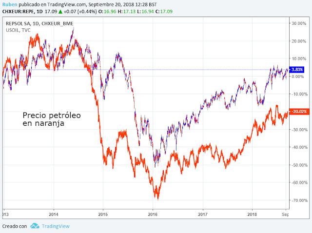 repsol y precio petroleo
