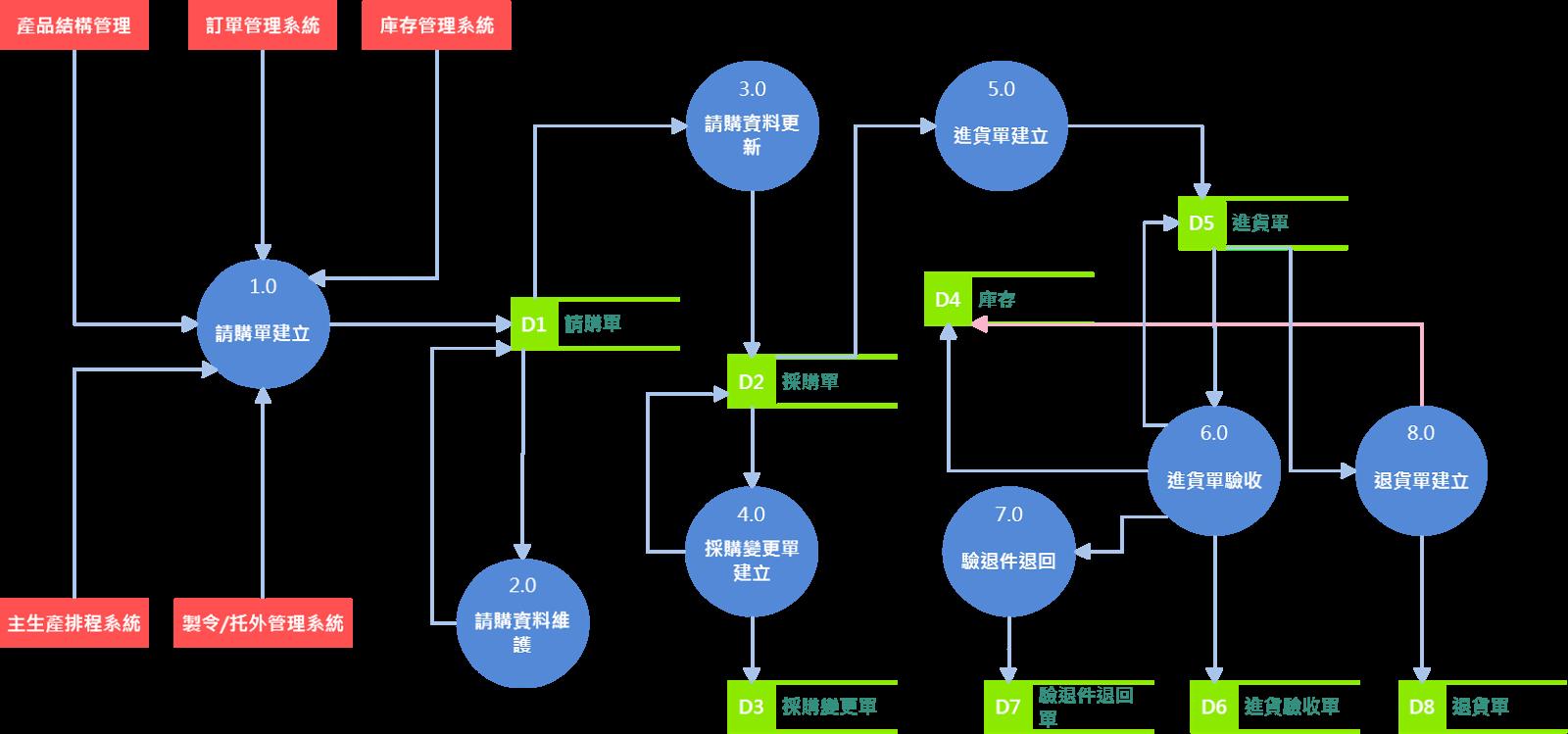 [ERP] 鼎新WFGP流程分析 - 採購管理系統 | 育偉的學習記事