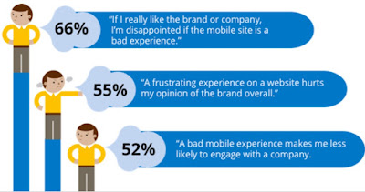 Customers disappointed and will less likely to engage with your business if they have a bad mobile experience stats