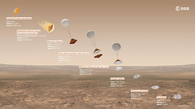 Schiaparelli's descent to Mars