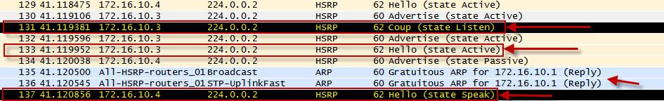 CCNP Excellence: How HSRP Works