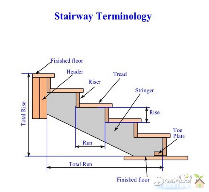 Stairs stairway building terms building deck stairs for Home building terms