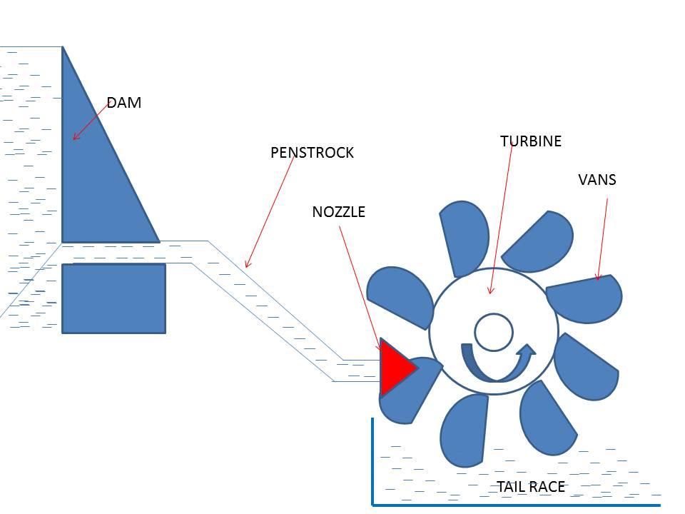 Impulse Turbine: Principle, Construction & Working - mech4study