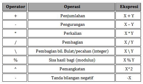 Hasil gambar untuk fungsi operator aritmatika dalam pemrograman