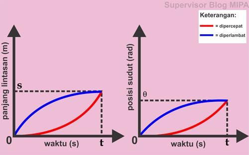 Grafik s-t dan Grafik θ-t GMBB