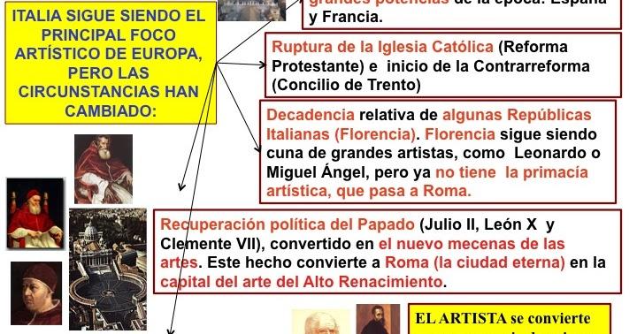 Historia Del Arte El Alto Renacimiento Y El Manierismo