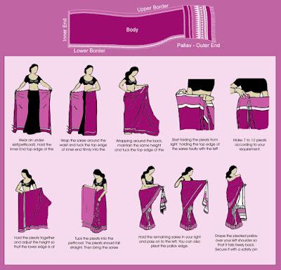 cara memakai baju sari india