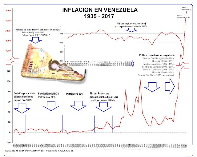 Cómo el socialismo destruyó completamente la economía venezolana en dos tiempos
