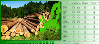 Cât lemn se exploatează anual în România față de celelalte state UE