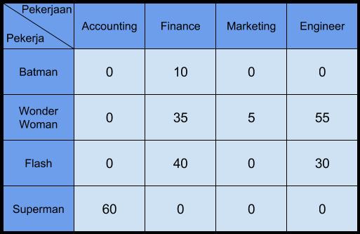 tabel penugasan 6