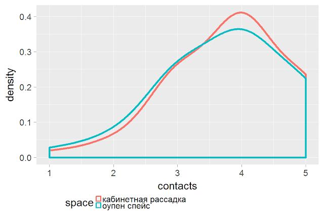 Как рабочее пространство (кабинетная рассадка и open space) влияет на взаимодействие работников