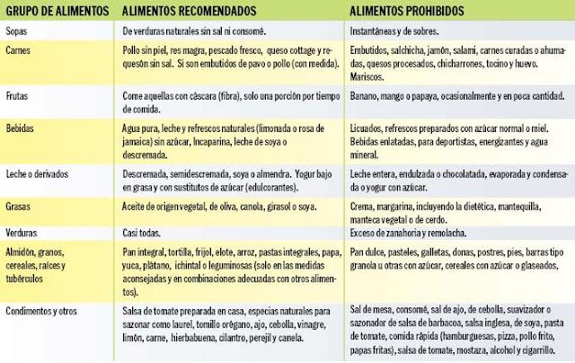 PLAN DE ALIMENTACION PARA DIABETICOS.
