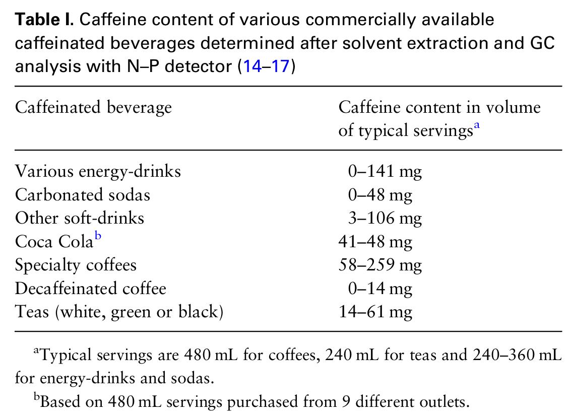 イン 症状 カフェ 中毒 敏感で中毒症状が出やすい!?カフェイン過敏症とは?