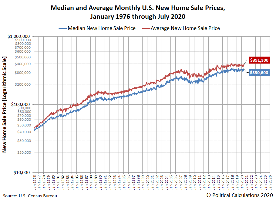 Median and Average Prices of New Homes Sold in the U.S., January 1976 - July 2020