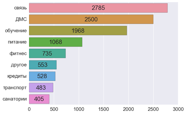 Популярность и сочетание опций соц пакета