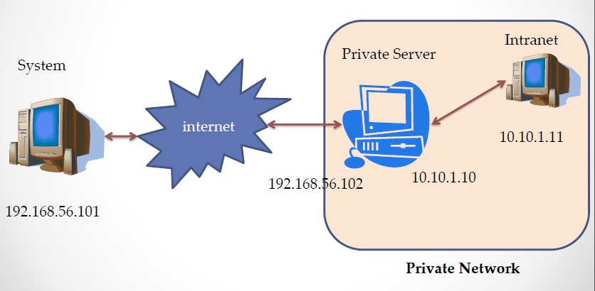 How to do SSH Tunneling (Port Forwarding) - Screen-cast