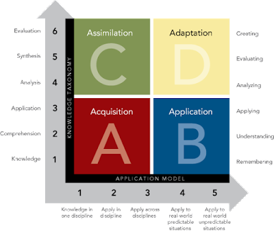 Scaffolding Questions to Develop Deeper Understanding