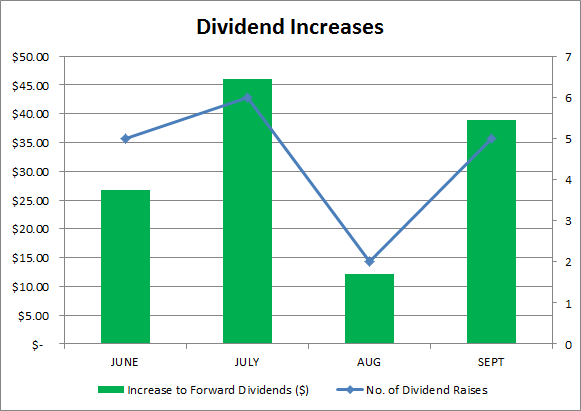 dividends | passive income | financial independence | dividend growth investing