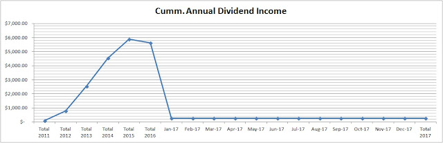 dividend growth investing, stocks, investing, portfolio, financial independence