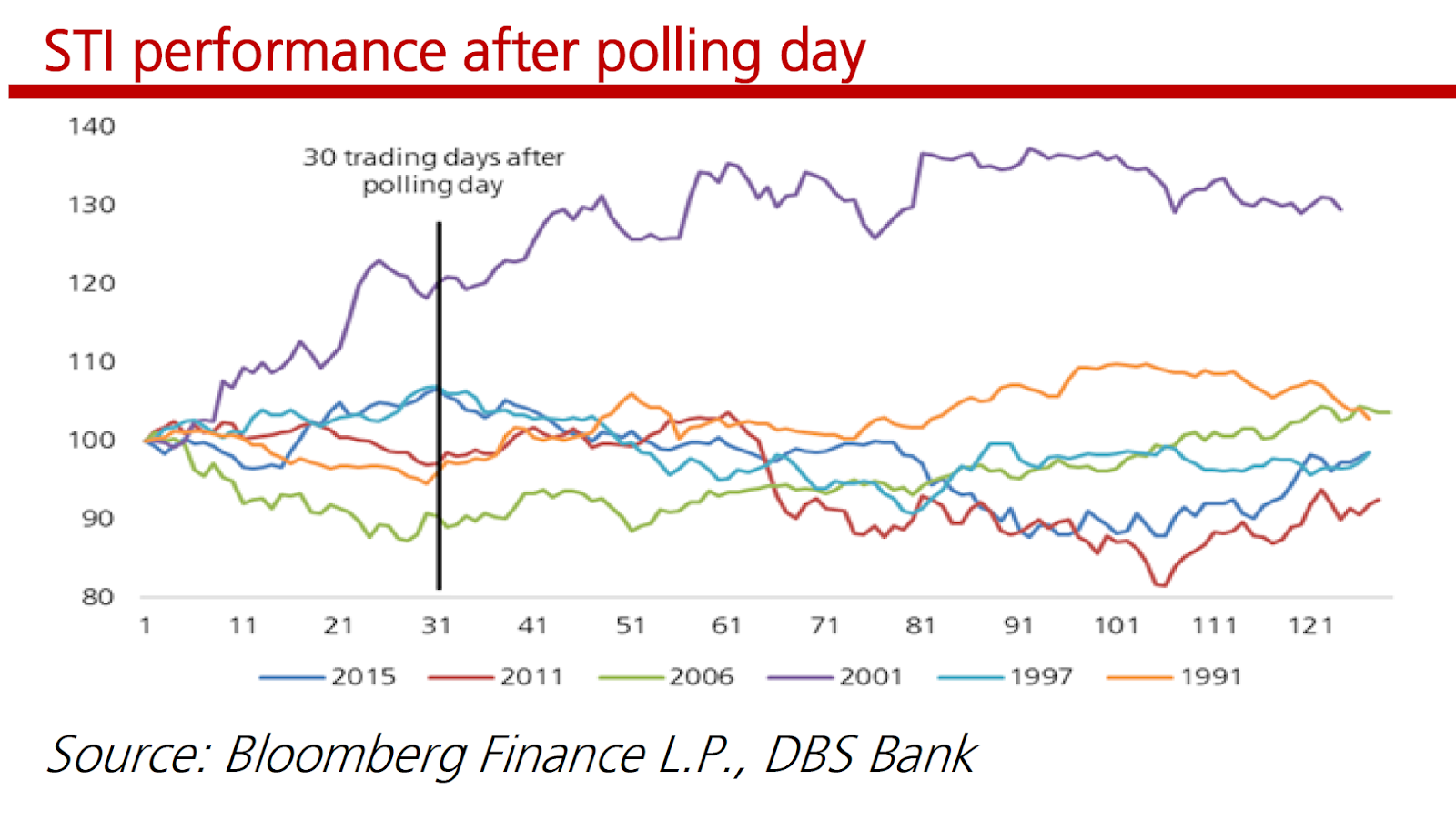 STI Performance After Polling Days - Singapore Market Focus - DBS Research | SGinvestors.io