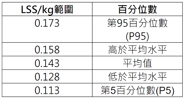 LSS/kg分級