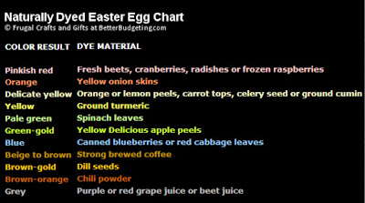 Easter egg natural dye color chart