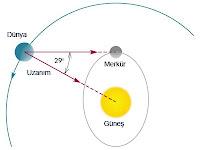 Dünya Merkür ve Güneş arasındaki uzanımı gösteren bir çizim