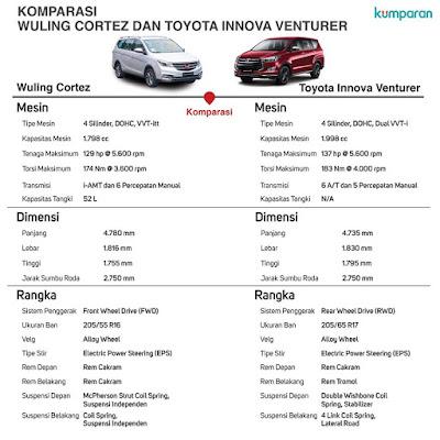 membandingkan Toyota Innova dengan Wuling Cortez
