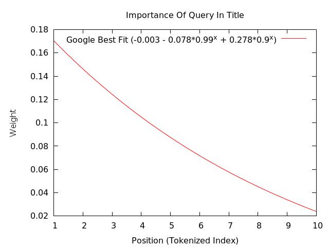 Writing quality SEO blog keywords