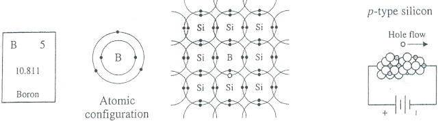 semikonduktor tipe p