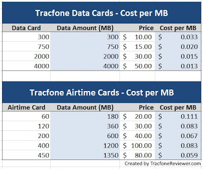 Tracfone Data Card Amounts