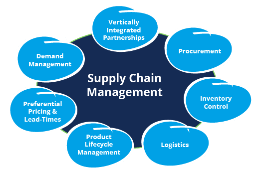 supply chain management assignment Free supply chain management papers  operations and supply chain strategy) individual assignment table of contents introduction 2 review of literature 2.